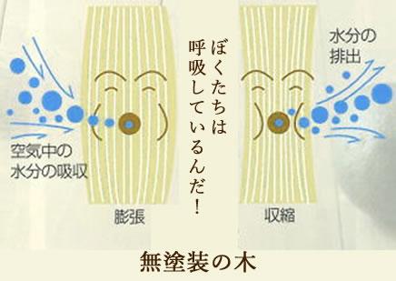 調湿機能があるからこそ、床なりも自然な現象です。